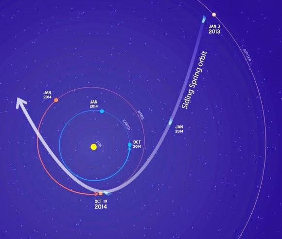 Comet Siding Spring NASA animatedilmreviews.filminspector.com