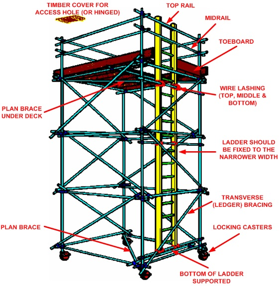 Working At Height Safety Workplace Safety For All