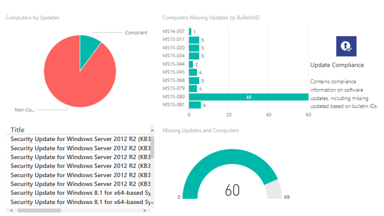 Power bi and sccm dashboard reporting poweron for How to find a builder