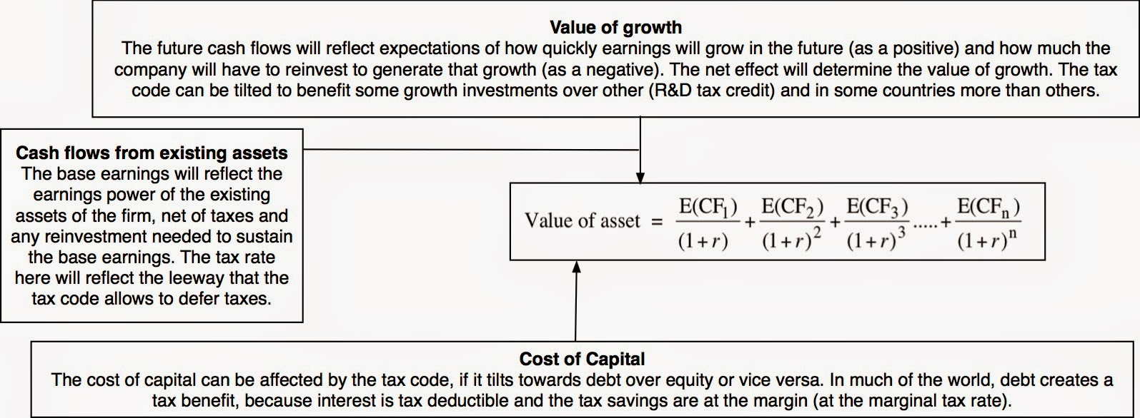 Discounted Cash Flow : Dcf academic exercise sales pitch or investor tool
