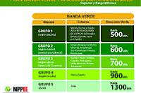 Comienza Plan Banda Verde para promover el uso racional de la energía eléctrica