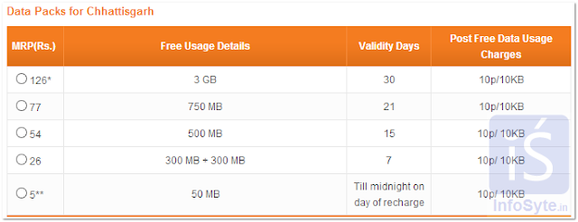 TATA DoCoMo Internet Data Packs for Chhattisgarh