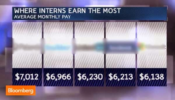 Where teen interns earn P260,000 a month