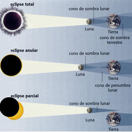 Hoy tenemos eclipse parcial de luna tilia 39 s blog for Que luna tenemos hoy