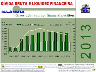 A dívida bruta e a posição financeira líquida, Islândia, Dívida, Economia, Crise