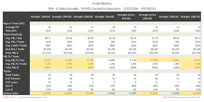 Short Options Strangle Trade Metrics SPX 59 DTE 6 Delta Risk:Reward Exits