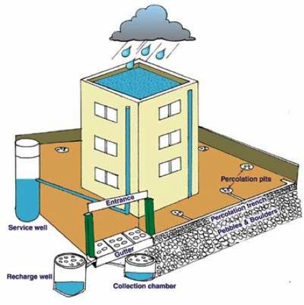 implementing rainwater harvesting The individual tank based rainwater harvesting system can be simply described as a system that harvests rainwater that falls on a house roof and stores it in a tank for day to day use.