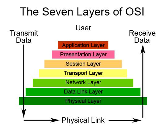 THE OPEN SYSTEM INTERCONNECTION MODEL (OSI) ~ FutureTechiez