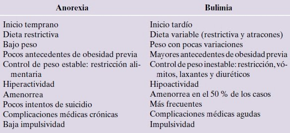 bulimia nervosa vs anorexia nervosa essay Anorexia vs bulimia anorexia nervosa vs bulimia nervosa both anorexia nervosa and bulimia nervosa share several similarities and differences in terms of their diagnoses, side effects and treatments in the case of psychiatric illnesses like anorexia and bulimia, a diagnosis is made based on the patient's report about the physical and psychological symptoms experienced.