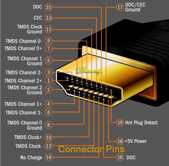 Connector-Pins-HDMI