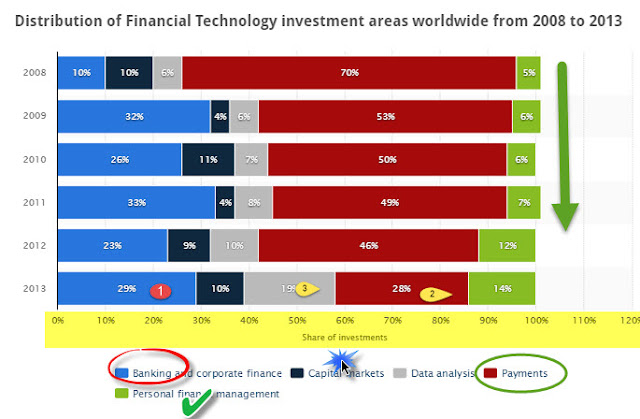 """ TOP 3 VERTICALS OF FINANCIAL INVESTMENT"" WITH HIGHEST INVESTMENT"""