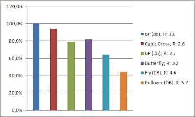 Mesures EMG d'exercices pour les pectoraux (développé couché...)