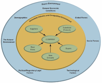 trends macro environment Macro environment analysis how to guide for your economic trends: the macro economic environment analysis will identify trends such as changes in personal.