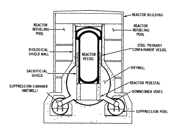 Atomic power review containment second installment for Pool design reactor