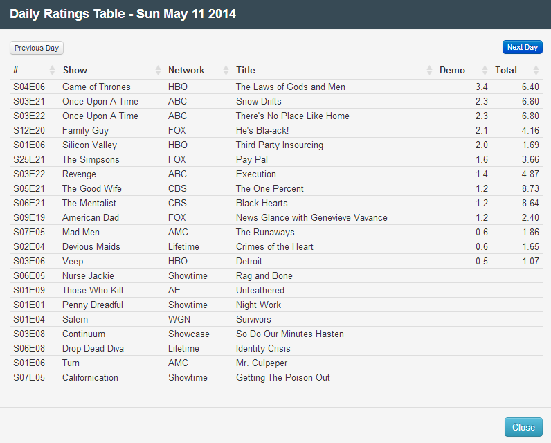 Final Adjusted TV Ratings for Sunday 11th May 2014
