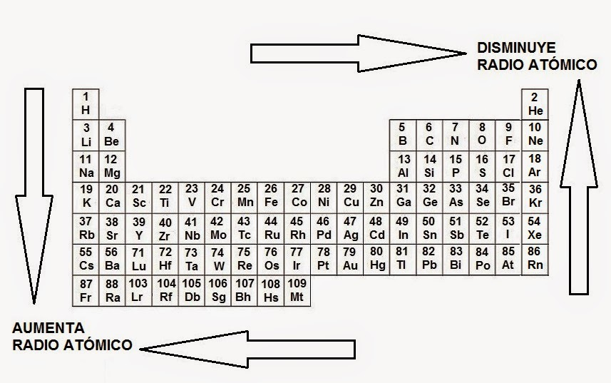 Resmenes de qumica 43 tabla peridica y radio atmico el radio atmico de los elementos se puede comparar usando la tabla peridica el radio atmico aumenta hacia la izquierda en un perodo y aumenta hacia urtaz Gallery