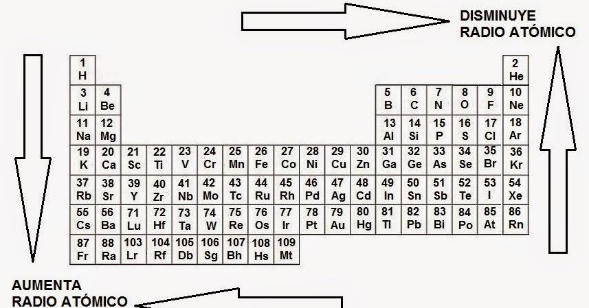 Resmenes de qumica 43 tabla peridica y radio atmico tabla peridica y radio atmico urtaz Images