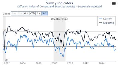 Tracking Manufacturing's Perpetual Overoptimism