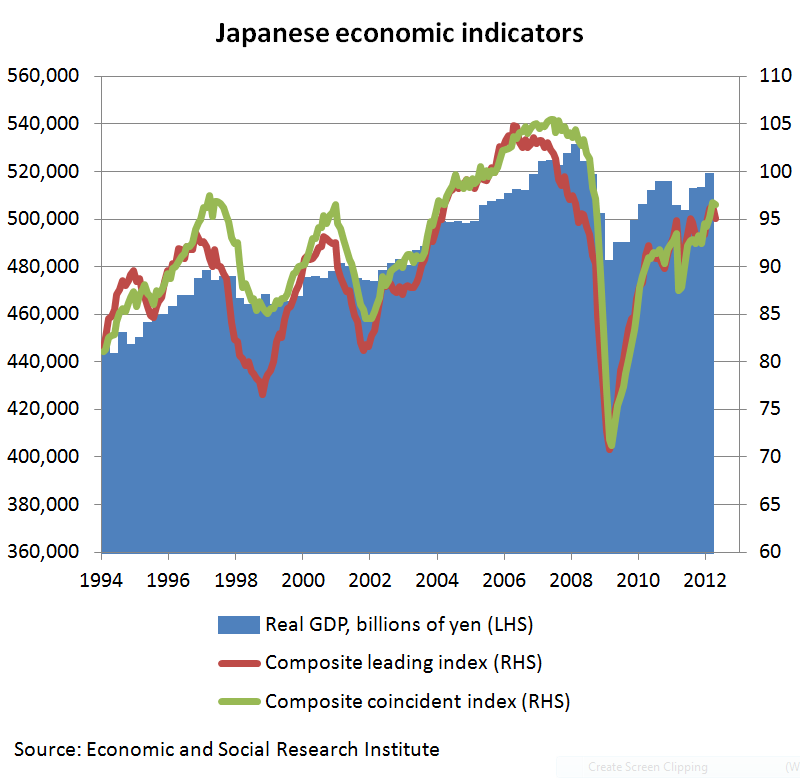 an overview of japans economy Japan has one of the largest and most prosperous economies in the world as of 2013, it had the third largest economy in the world by nominal gross domestic product (gdp), the fourth largest by purchasing power parity (ppp) and was the second largest developed economy overall.