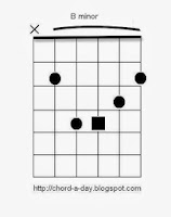 bminor guitar chord