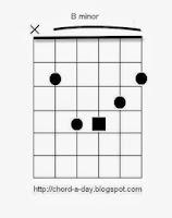 bminor guitar chord
