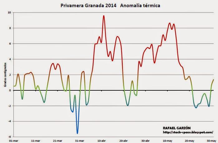 Anomalía diaria en Aeropuerto de Granada. Primavera 2014