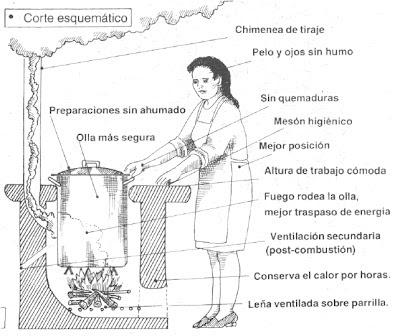 La cocina de cheftallan manual para la construcci n de - Como hacer una cocina de lena ...