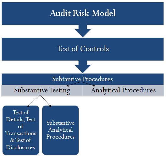the audit risk model accounting essay Quality of accounting system results of prior audits higher inherent risk in last year audit may lead to the fraud risk model and auditing essay.