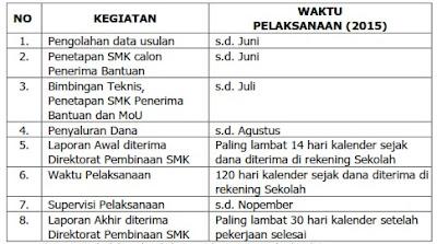 Jadwal Kegiatan Bantuan RKB SMK 2015