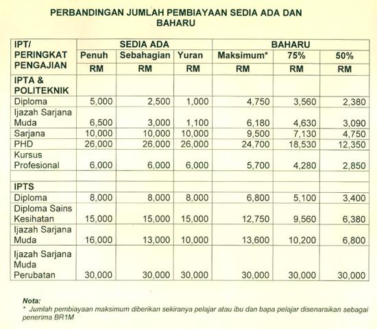 jumlah pinjaman baru ptptn mulai november 2014