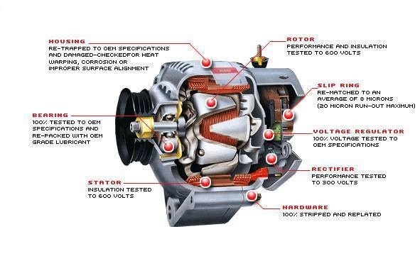 electrical and electronics engineering alternator cutaway