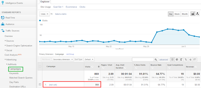Google Analytics | AdWords campaigns screenshot
