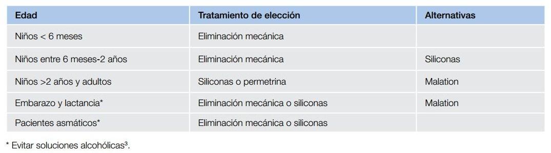 Tratamientos pediculicidas recomendados