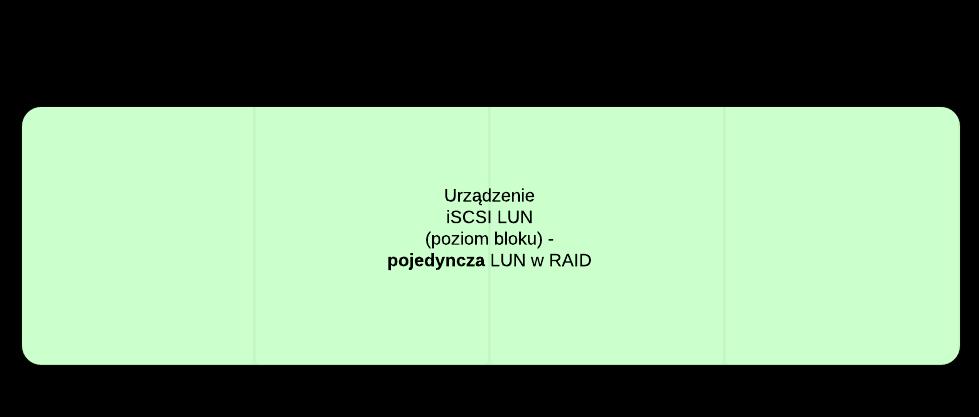 Schemat logiczny pojendynczej jednostki LUN w RAID