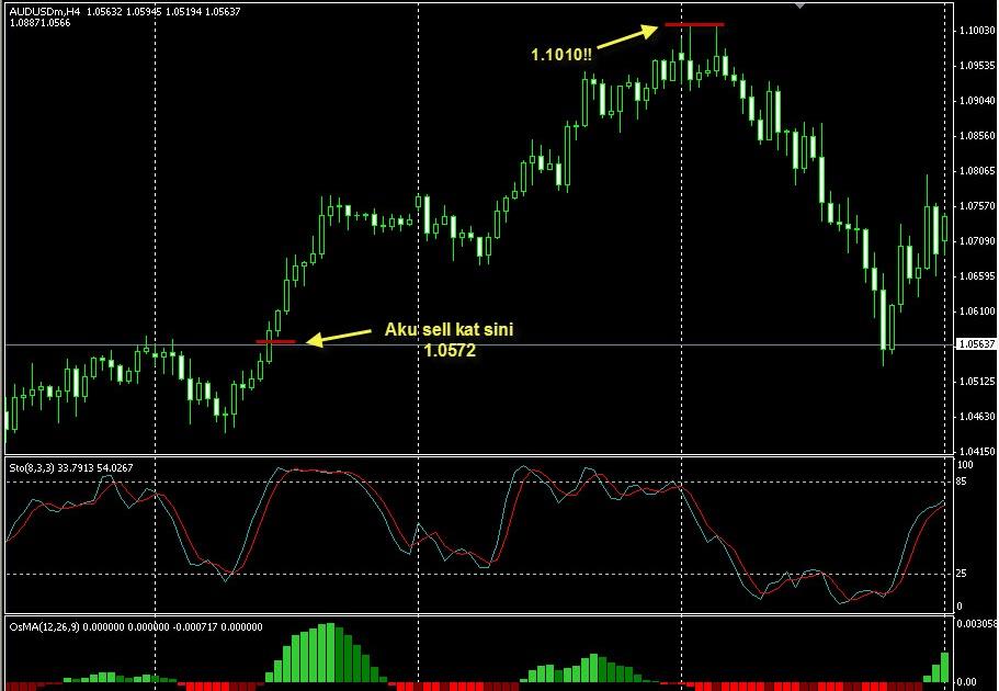 Forex 10 pip stop loss