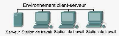 Les réseaux Cient-Serveur et poste à poste