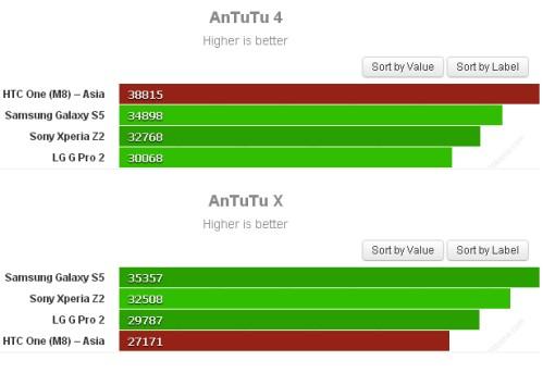 Differenza di punteggio su AnTuTu 4 e X per Htc One M8: falsificazioni?
