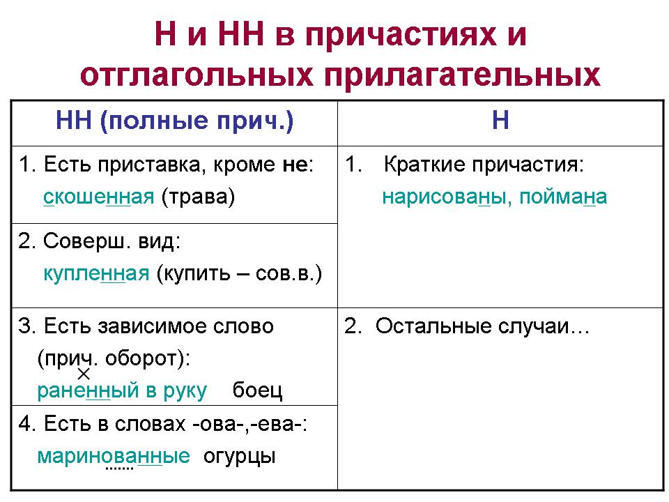 конспект по литературе 7 класс чехов