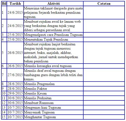 Kerja Kursus Sejarah PT3 2015: Panduan Lengkap Membuat Tugasan