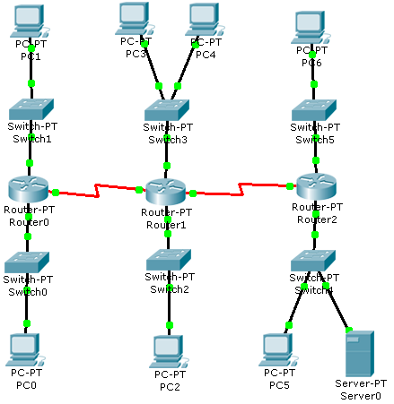 Sintak sintak dasar pada router jaringan komputer ccuart Image collections