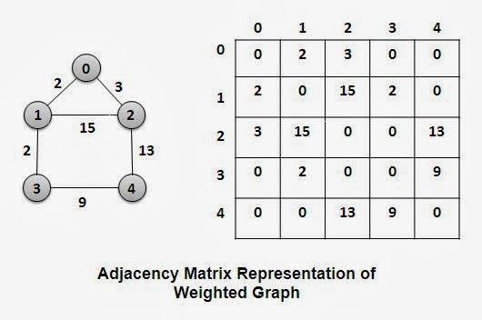 Adjacency Matrix Representation of Weighted Graph