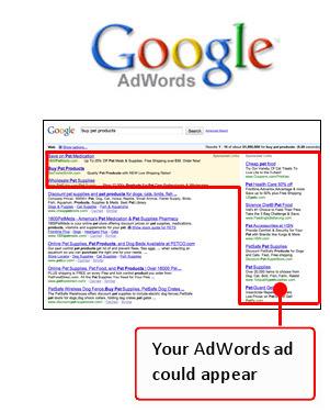 Adwords Marketing