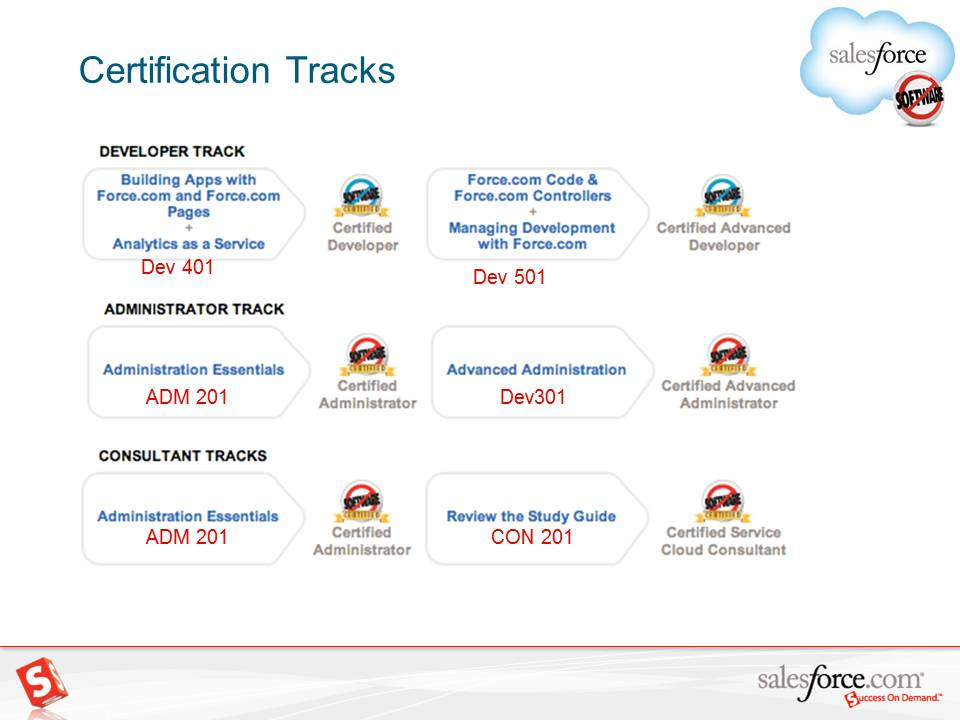 Career in Salesforce.Com: Frequently asked questions about ...