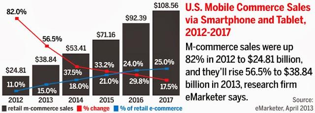 Mobile Sales set to outgrow e shopping
