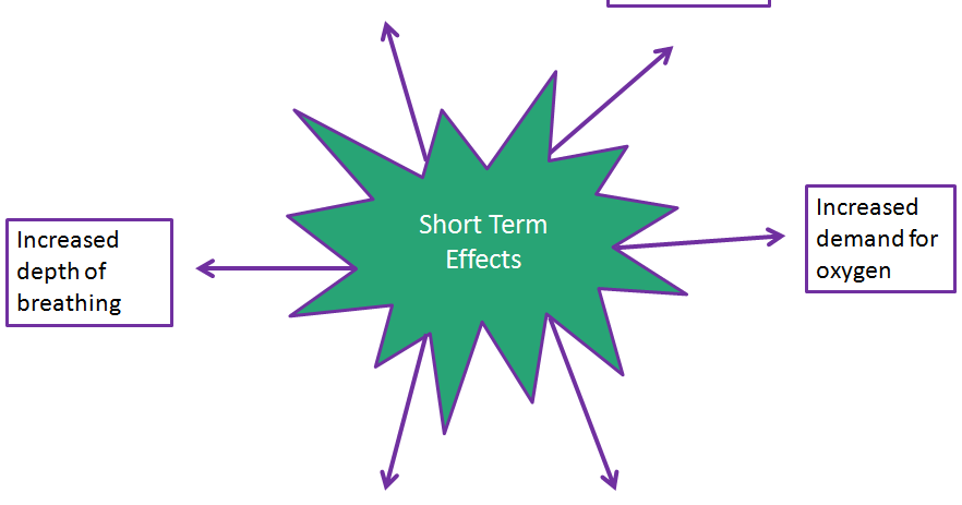 short term effects of anabolic steroid use