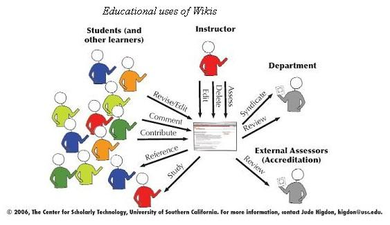 Collaborative Teaching Wiki ~ Educ learning tools for the st century