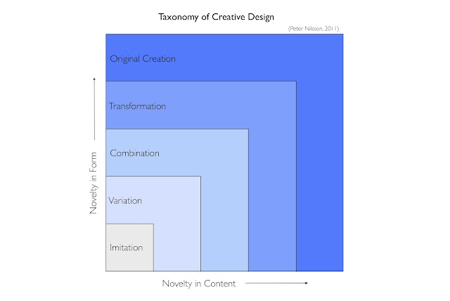 Taxonomy of Creative Design