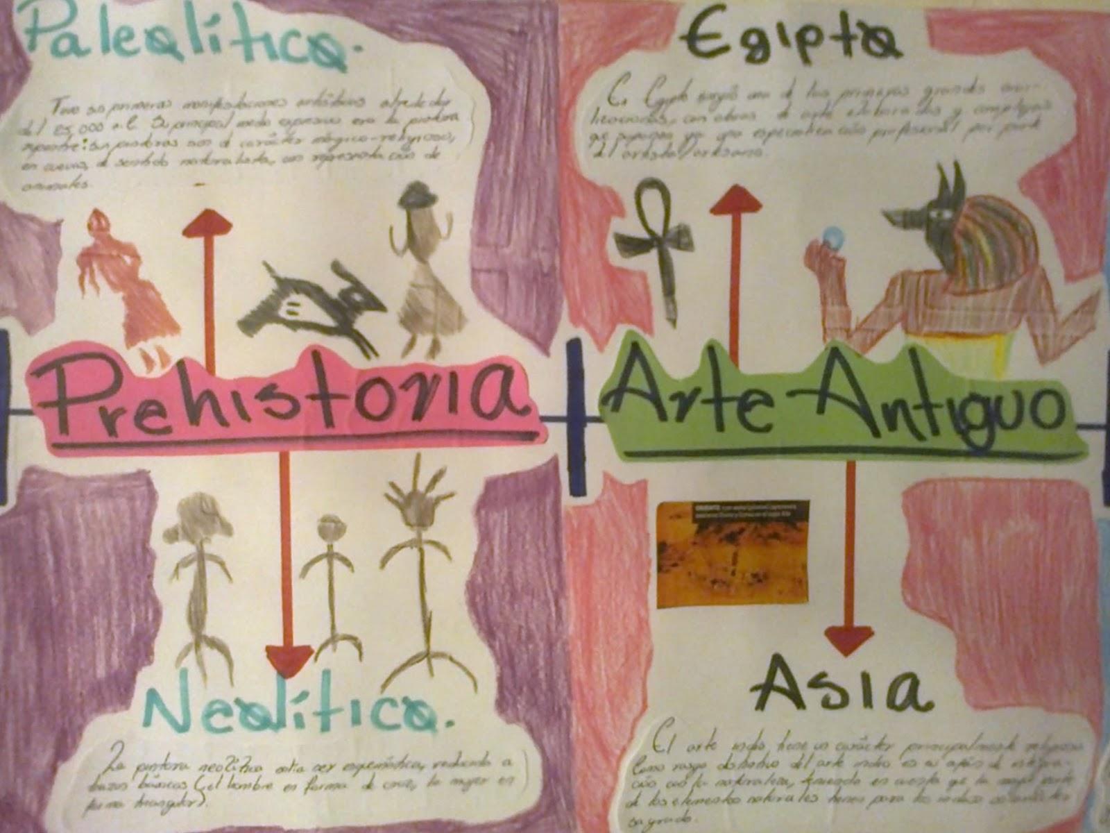 Diseo Grfico Lnea del tiempo de la Historia del ArteDiseo