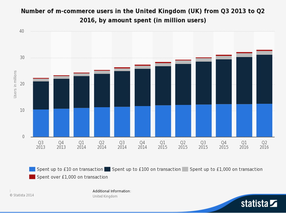 Spends  by UK consumer on Mobile