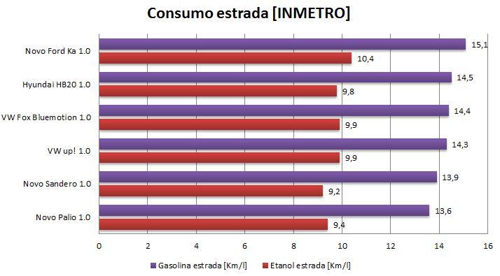 Novo Renault Sandero 1.0 - consumo em estrada